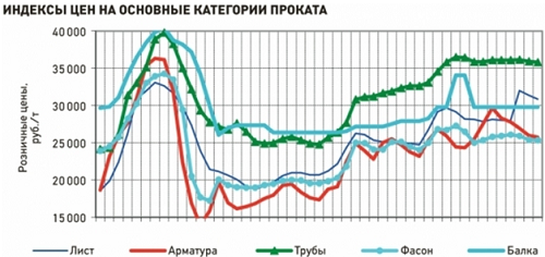 Динамика цен (аналитика)