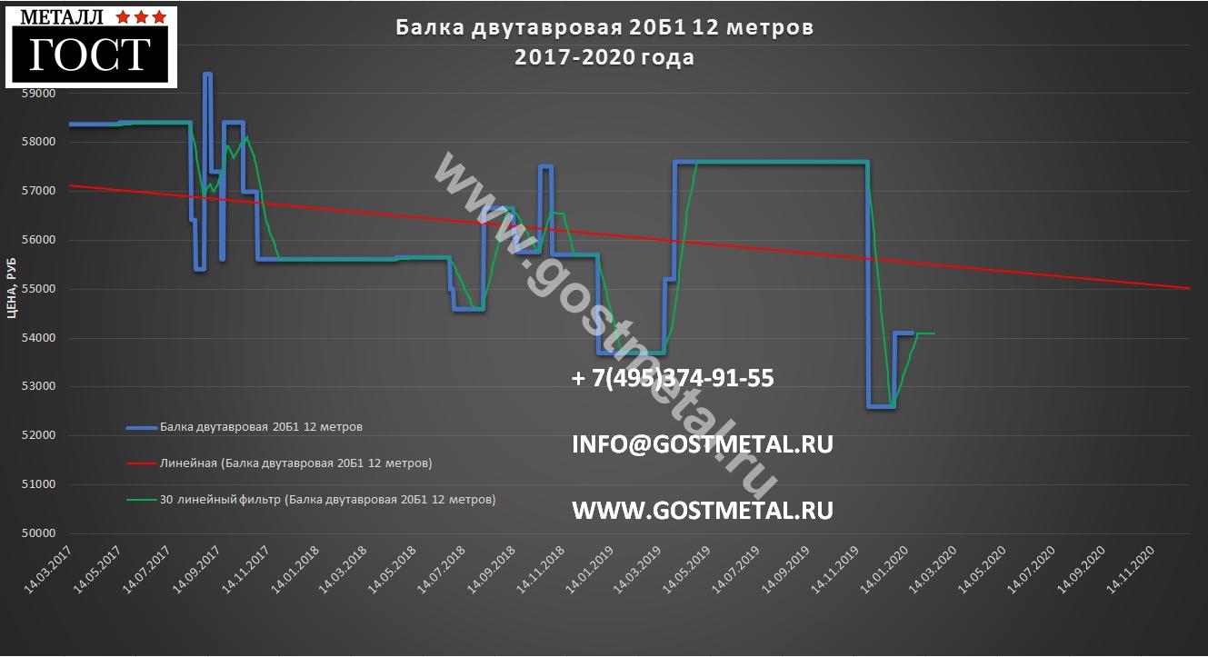 Балка 20б1 цена самая выгодная в Москве 20 января 2020 года в ГОСТ Металл