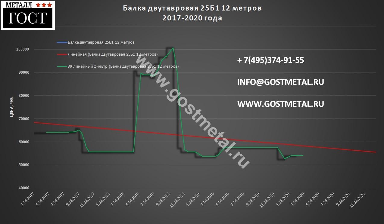 Балка стальная двутавровая цена 10 февраля 2020 года в Москве от ГОСТ Металл