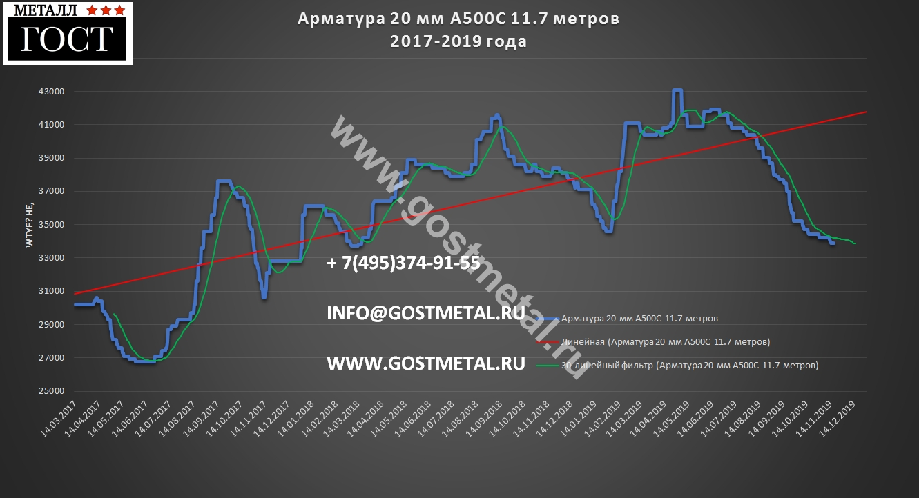 Арматура 20 мм а500с цена в Москве 18 ноября 2019 года