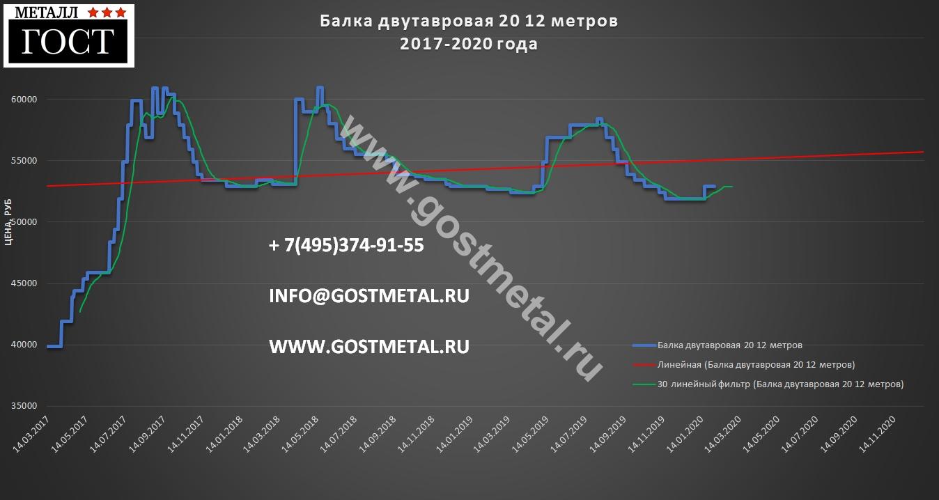 Двенадцатиметровая балка двутавр 20 цена самая низкая в Москве 3 февраля 2020 года