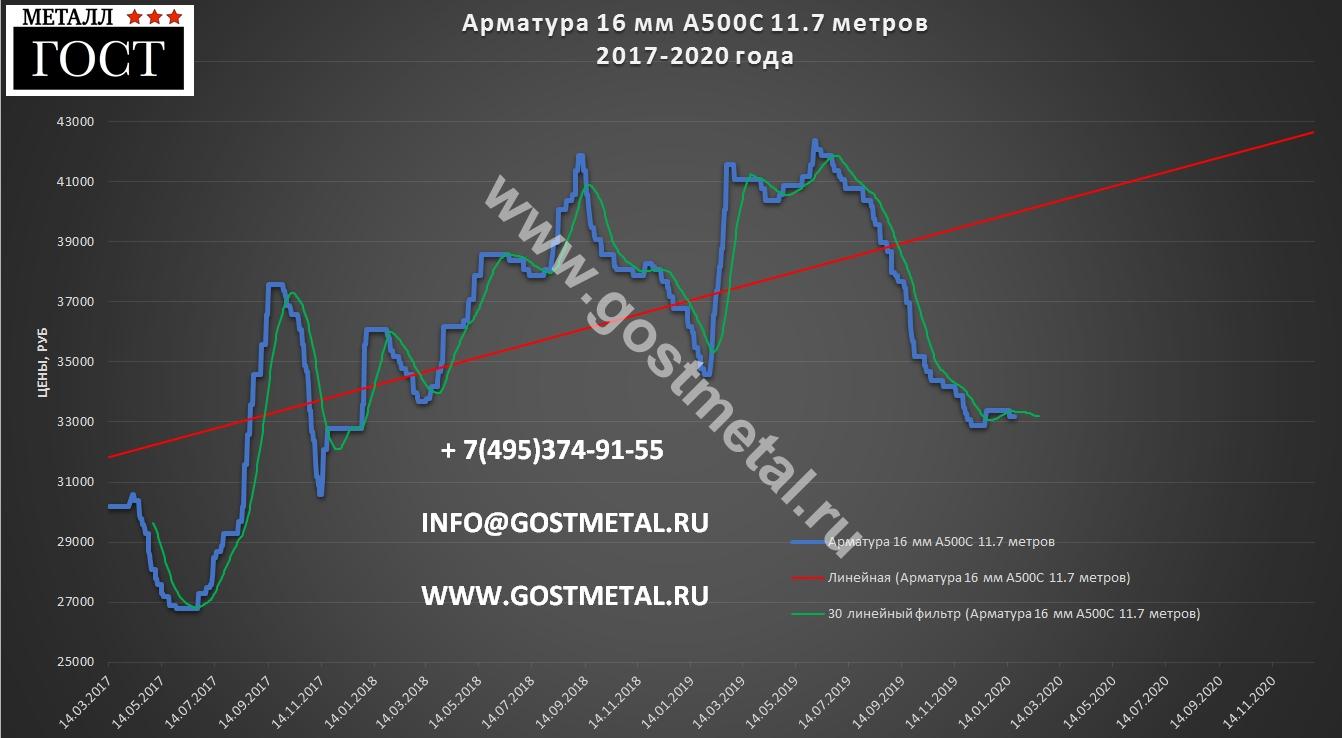 Арматура диаметр 16 по низкой цене в Москве 20 января 2020 года