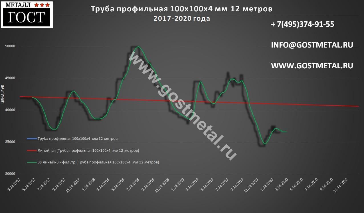 Металлопрокат труба профильная цена 10 февраля в Москве от ГОСТ Металл