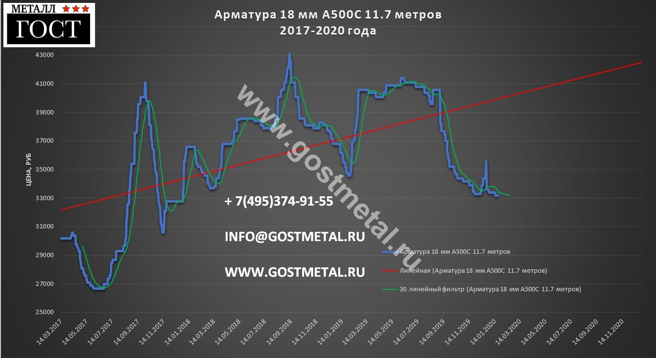 Арматура а500с диаметр 18 по выгодной цене в Москве 20 января 2020 года от ГОСТ Металл