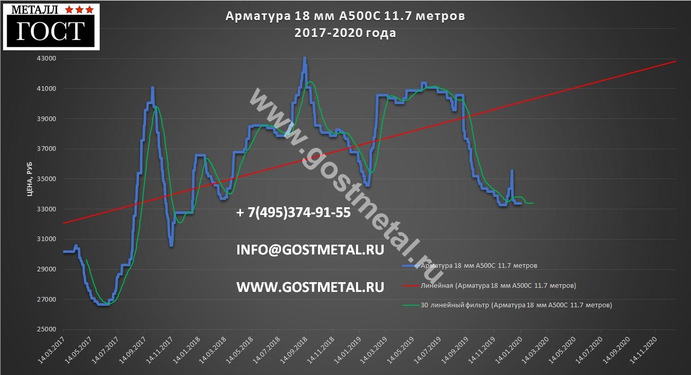 Арматура диаметр 18 по низкой цене 13 января 2020 года в ГОСТ Металл