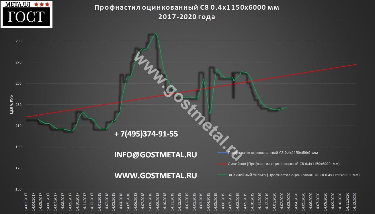 Профнастил шестиметровый цена за лист выгодная 10 февраля 2020 года в Москве от ГОСТ Металл
