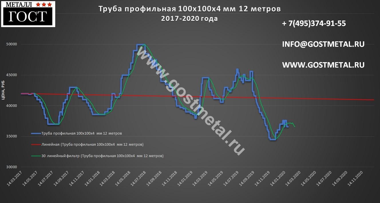 Профтруба 100х100х4 по выгодной цене 27 января 2020 года со склада в Москве от ГОСТ Металл