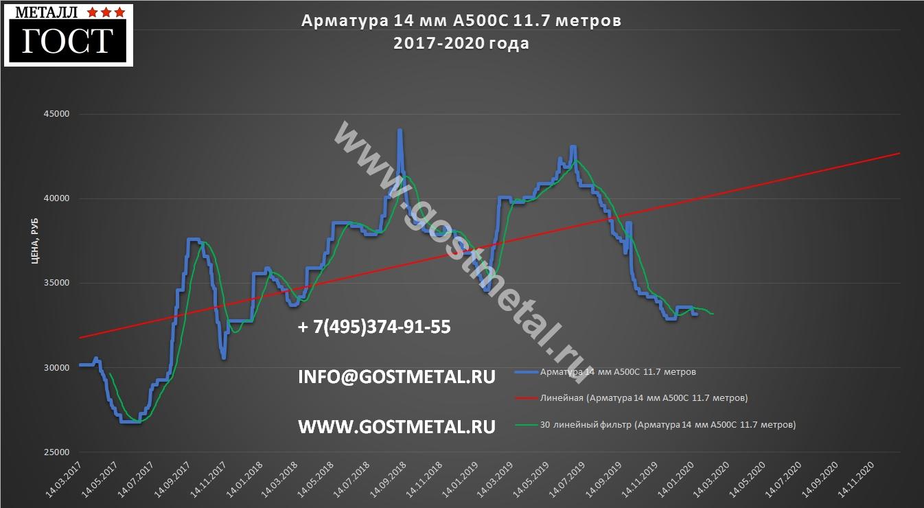 Арматура 14 мм по выгодной цене в Москве 20 января 2020 года
