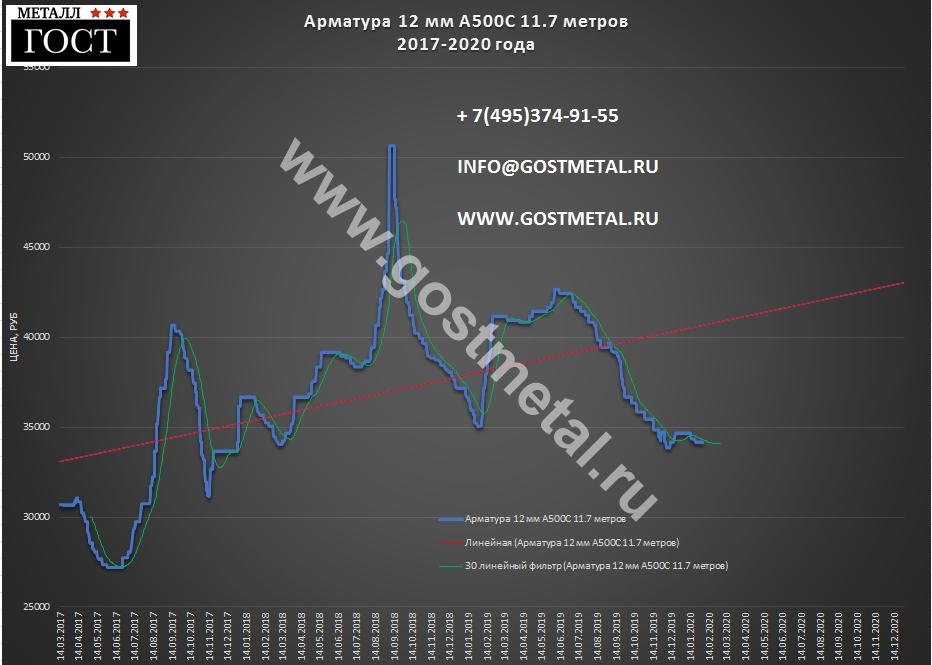 Арматурные прутья 12 мм по выгодной цене 3 февраля 2020 года в ГОСТ Металл