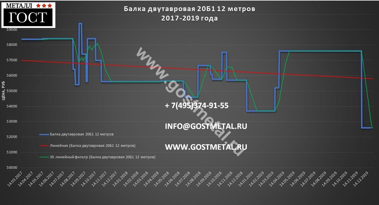 Двутавр 20б1 по выгодной цене 23 декабря в ГОСТ Металл