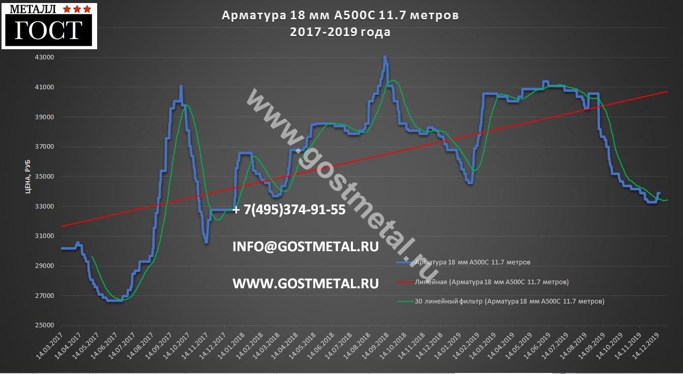 Арматура диаметр 18 по выгодной цене со склада в Москве 16 декабря 2019 года в ГОСТ Металл