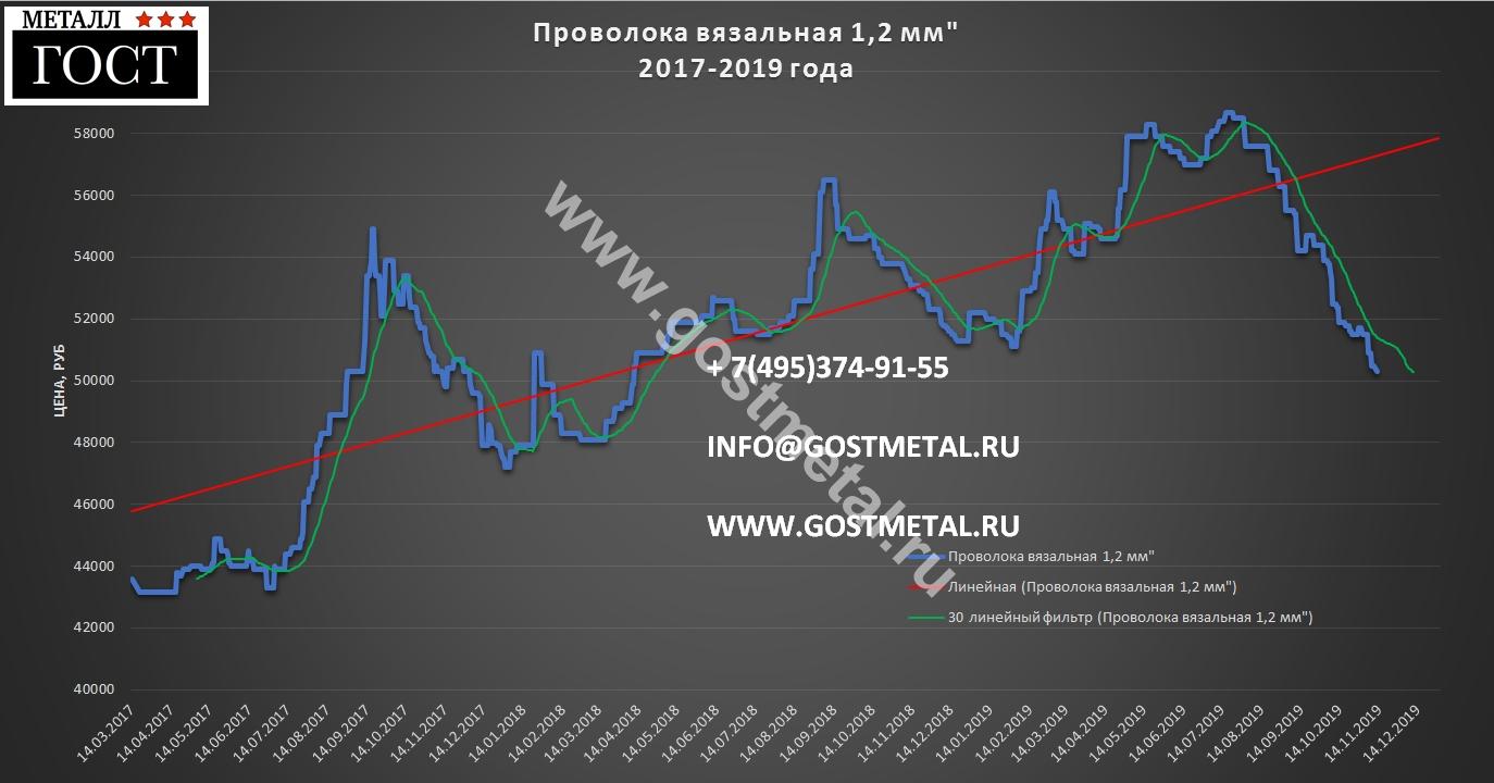 Проволока цена за метр от 12 ноября 2019 года от ГОСТ Металл