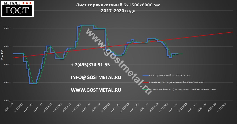Листовая сталь 6 мм горячекатаная по выгодным ценам 20 января 2020 года в Москве от ГОСТ Металл