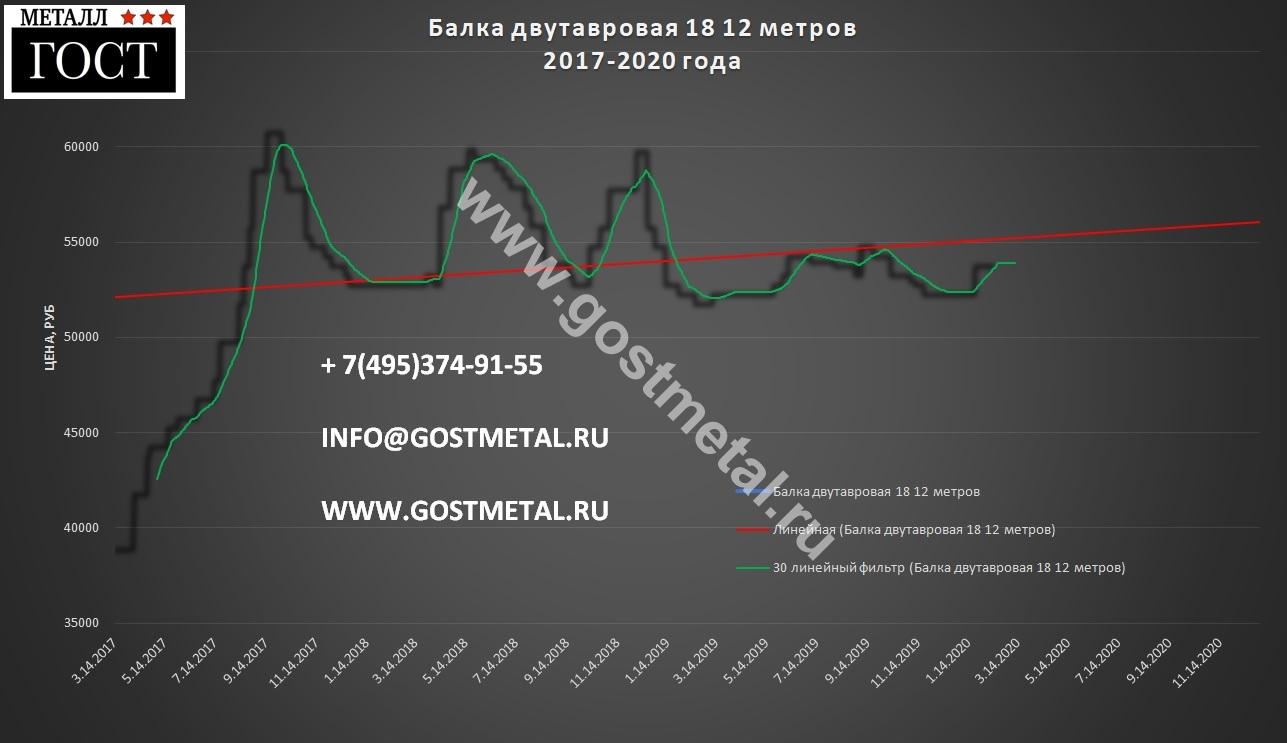 СОртамент проката двутавр по низкой цене 10 февраля 2020 года в ГОСТ Металл