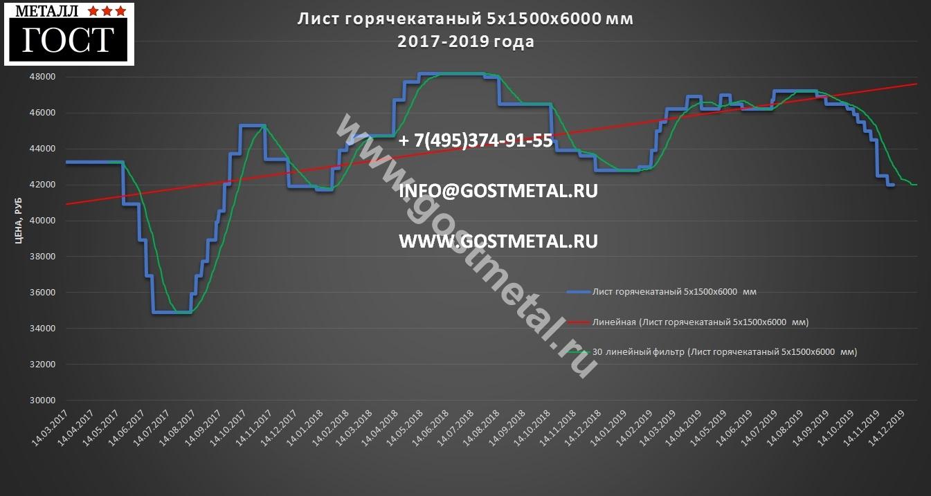 Лист стальной 5 мм цена 3 декабря 2019 года в ГОСТ Металл