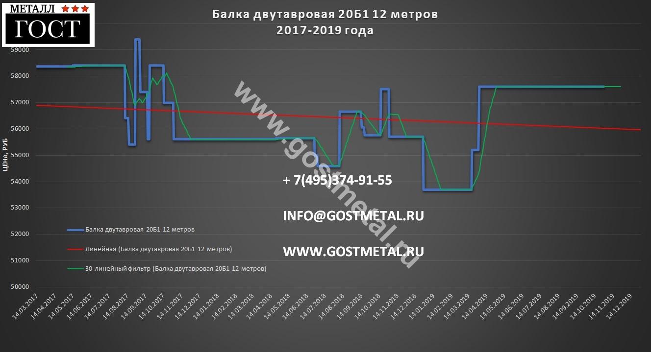 Балка двутавровая 20Б1 цены 22.10-29.10