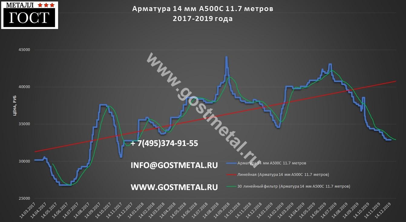 Арматура 14 мм цена 16 декабря в ГОСТ Металл