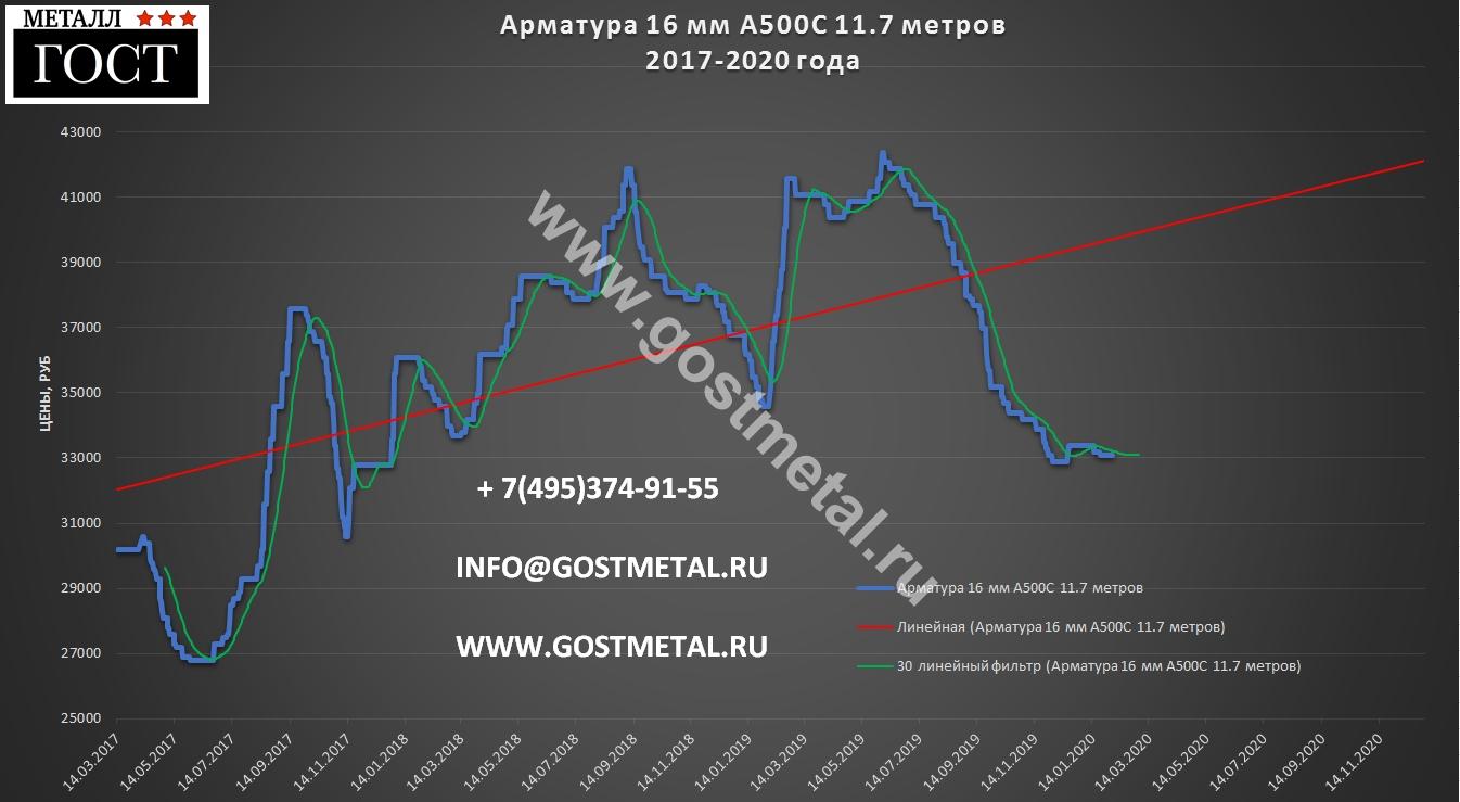 16 Арматура а 500с по низкой цене в Москве 3 февраля 2020 года