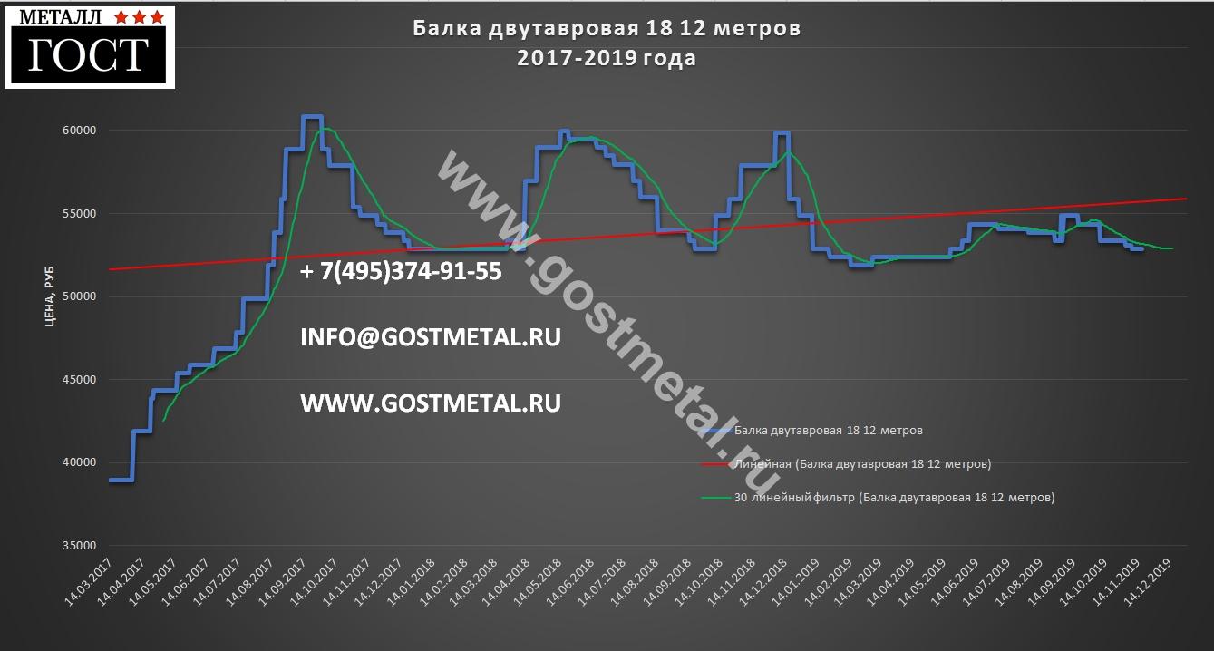 Балка двутавр 18 длиной 12 метров цена 18 ноября 2019 в ГОСТ Металл