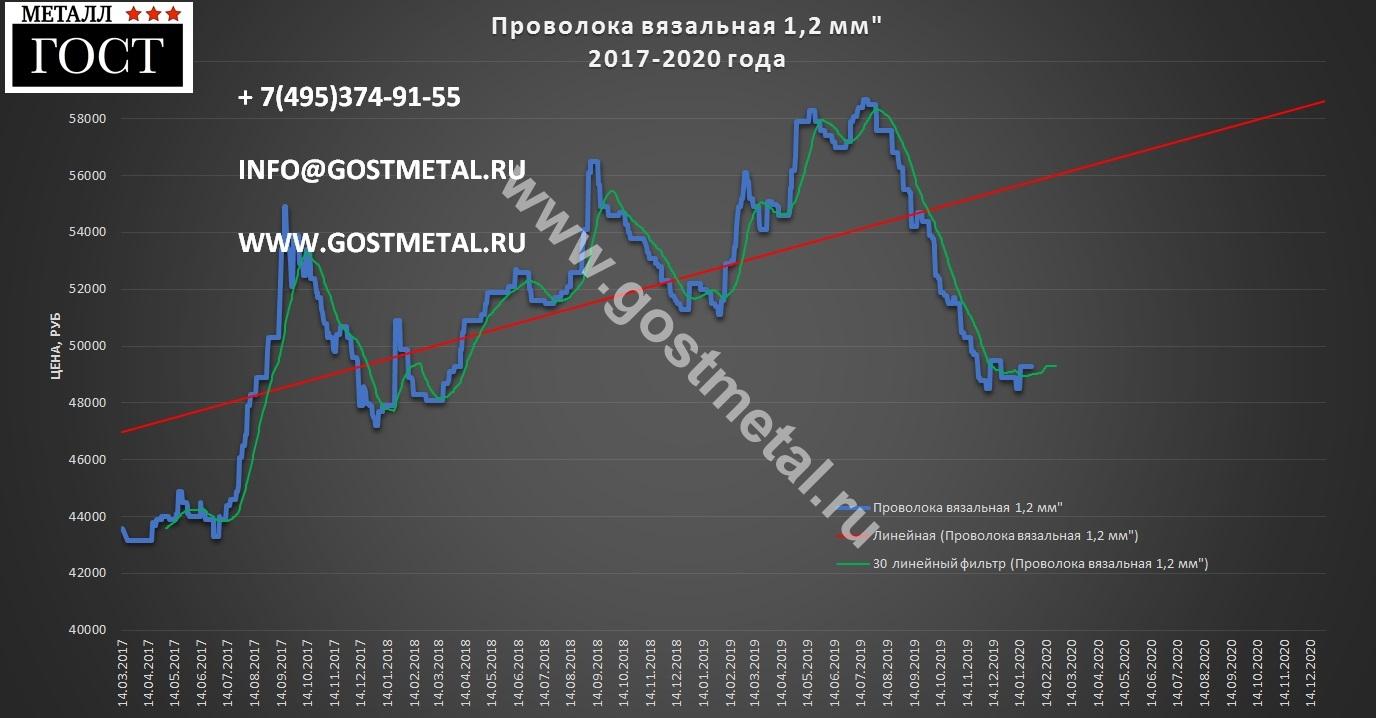 Проволока цена выгодная 20 января 2020 года в Москве от ГОСТ Металл