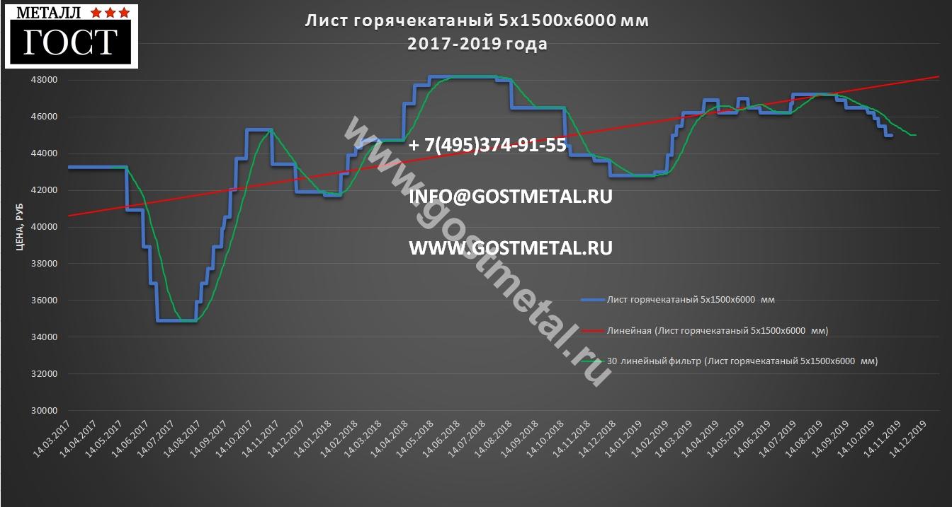 Цена на лист горячекатаный 5х1500 в ноябре