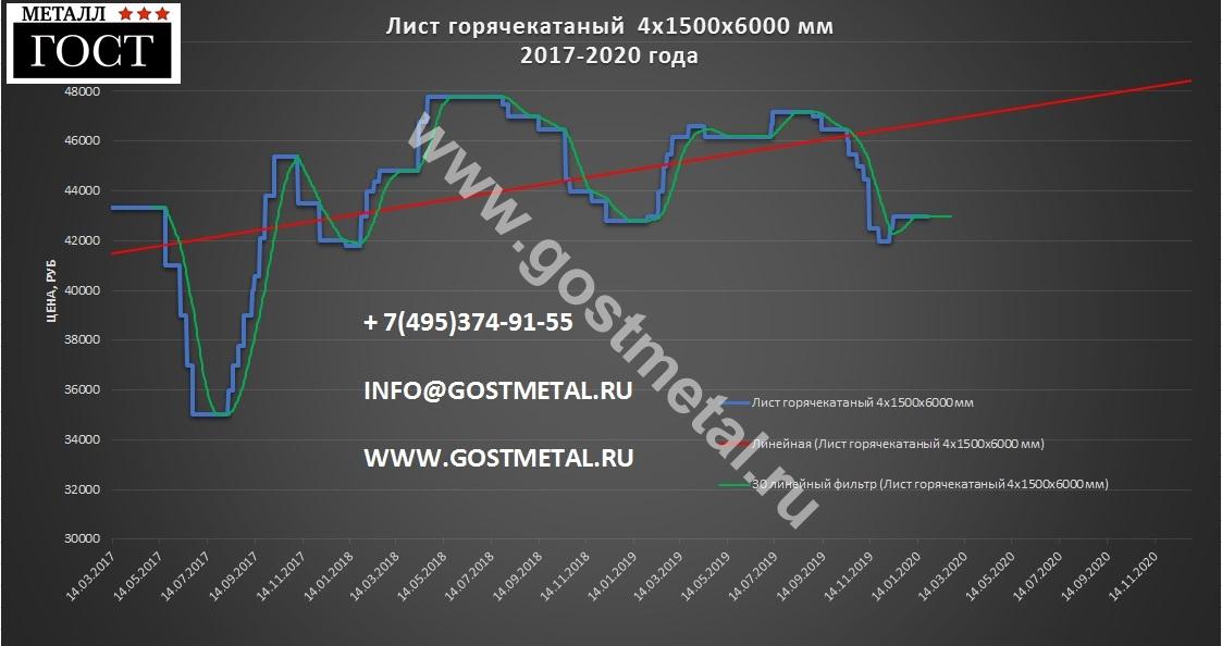 Горячекатаная сталь по выгодной цене 27 января 2020 года со склада в Москве от ГОСТ Металл