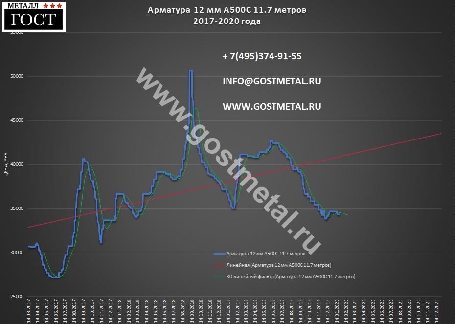 Арматура 12 мм цена самая выгодная 20 января 2020 года в ГОСТ Металл