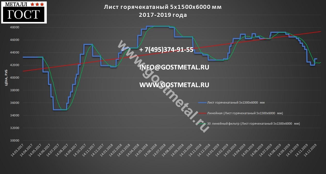 Сталь листовая 5 мм в Москве по выгодной цене 16 декабря 2019 года со склада ГОСТ Металл
