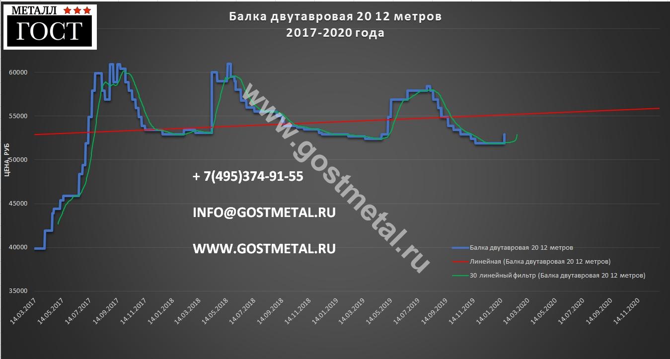 Балка 20 двутавр по выгодной цене 20 января 2020 года в Москве от ГОСТ Металл