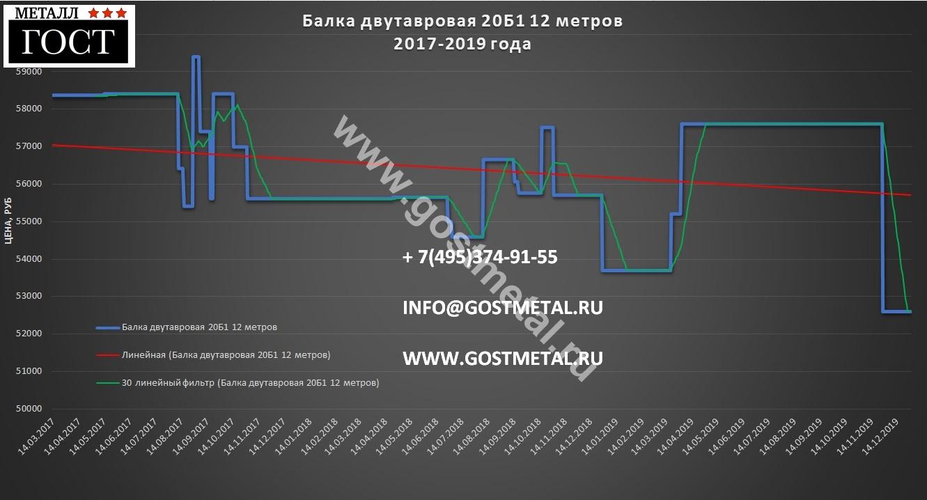 Двутавр 20б1 цена выгодная в Москве 30 декабря 2019 года в ГОСТ Металл