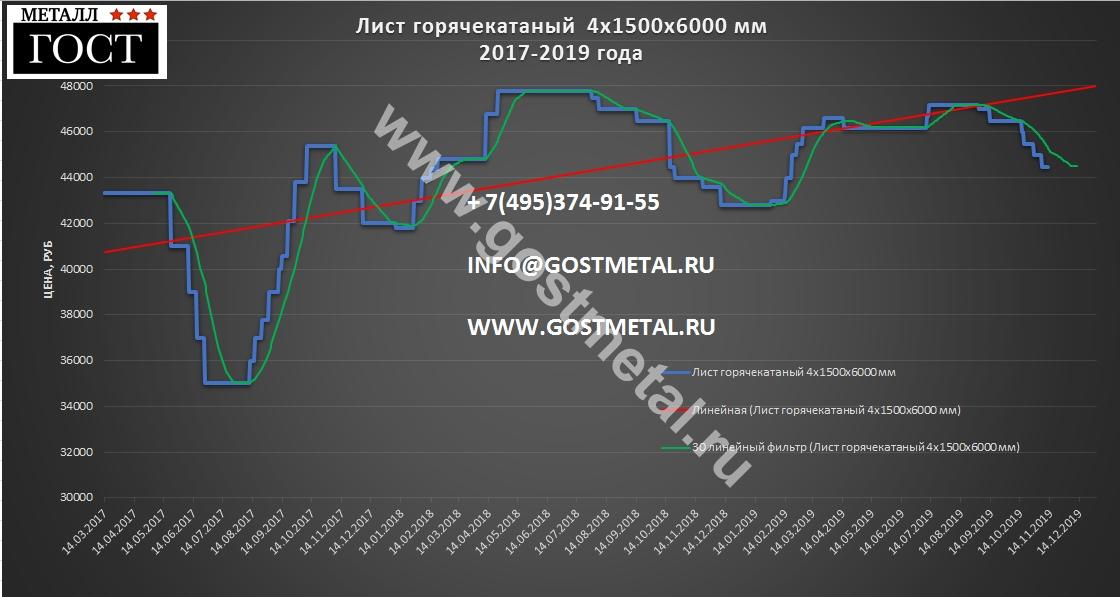 График цен листового проката от ГОСТ Металл