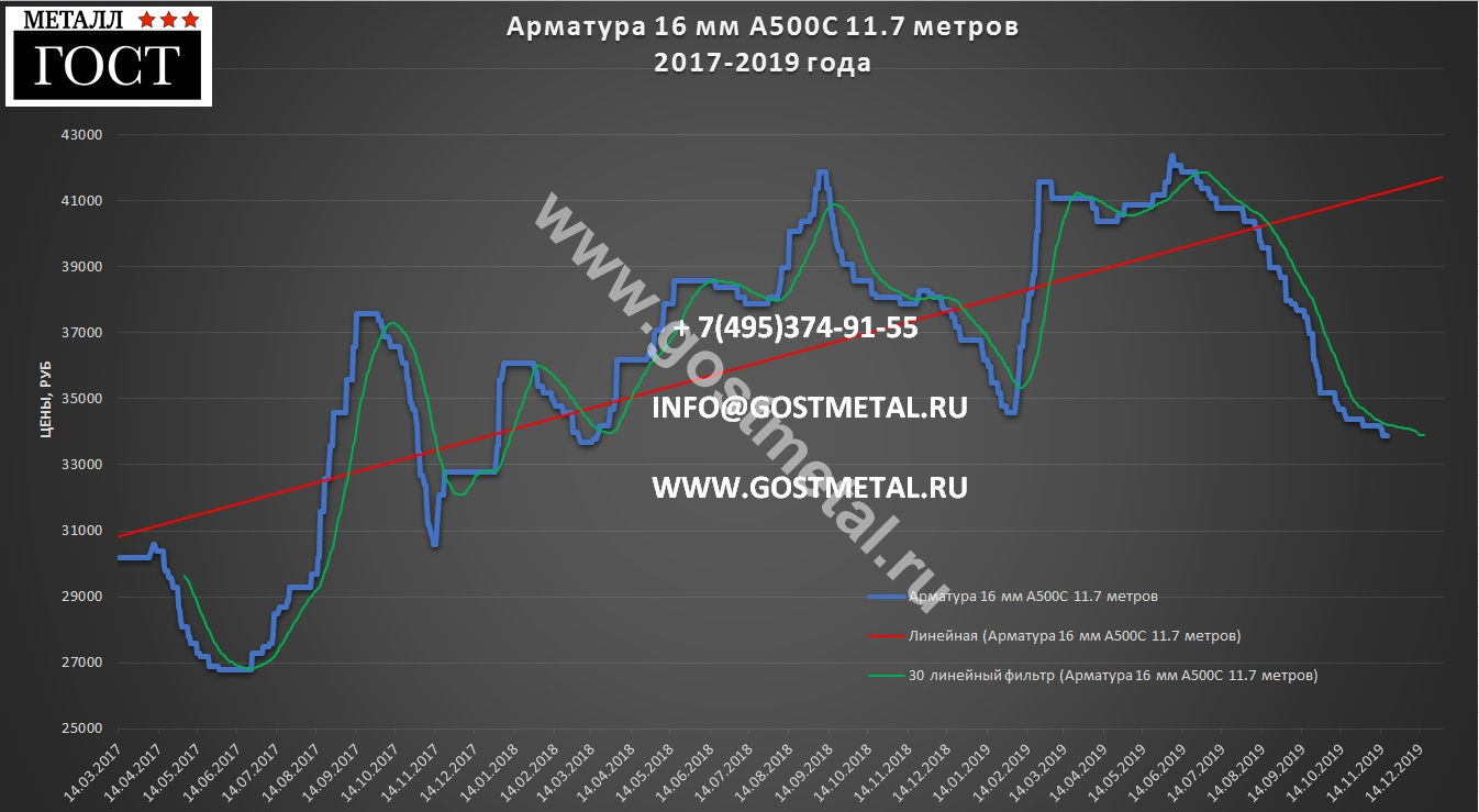 Арматурный прокат а500с 16 мм цена 18 ноября 2019 в Москве ГОСТ Металл
