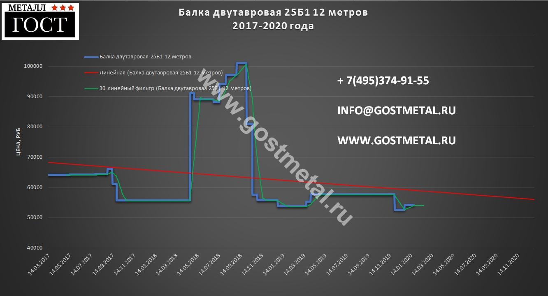 Двутавровая балка 25 б1 цена низкая 20 января 2020 года в Москве от ГОСТ Металл