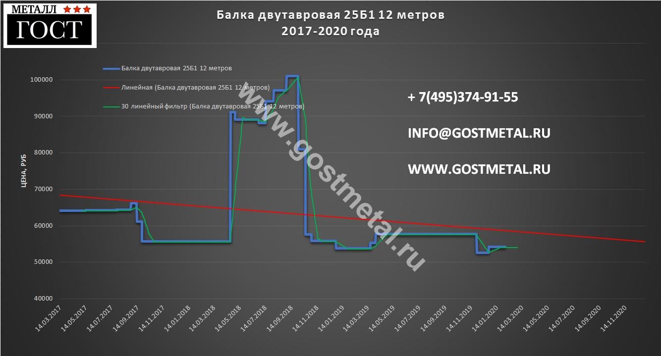 Двутавр стальной 25 б1 выгодно купить в Москве 3 февраля 2020 года