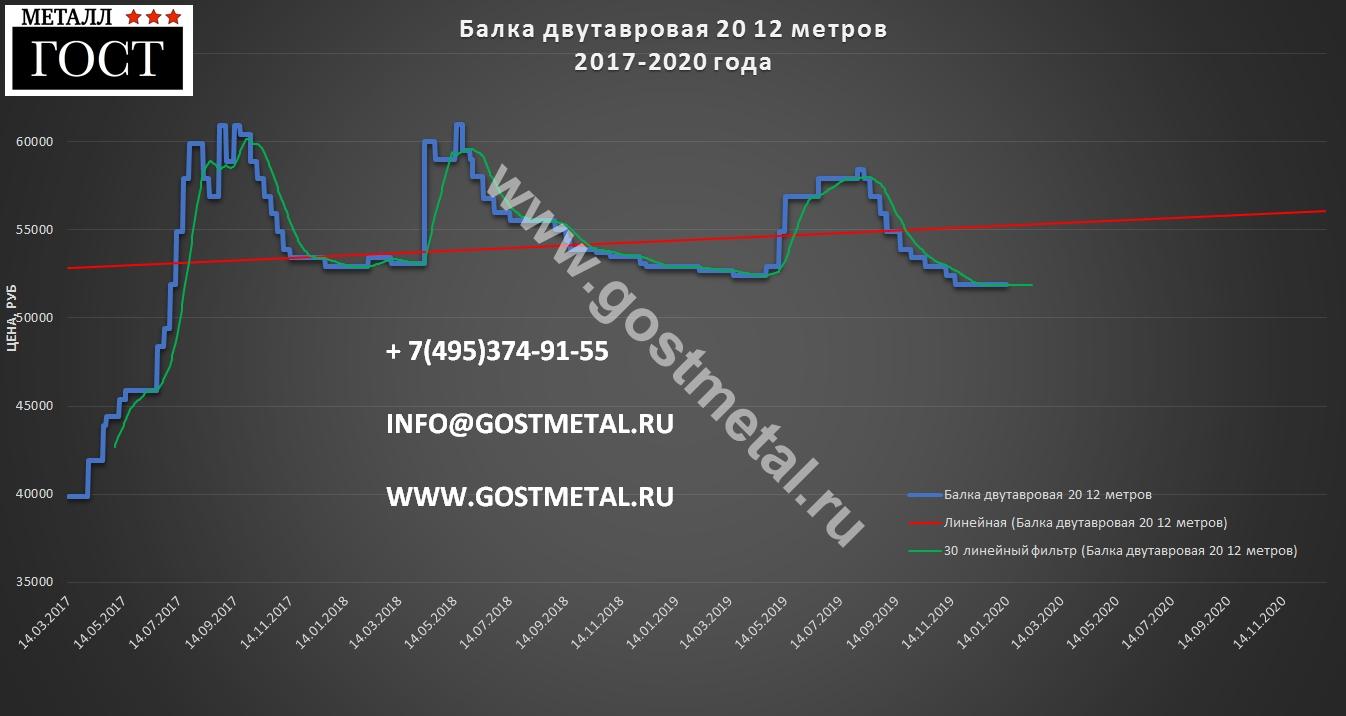 Двутавр 20 цена за метр выгодная в Москве 13 января 2020 года в ГОСТ Металл
