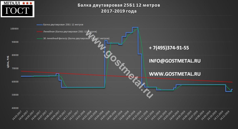 Балка 25б1 цена самая низкая по Москве 30 декабря 2019 года в ГОСТ Металл