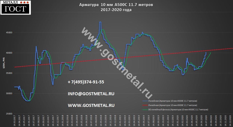Цена арматуры в Москве 14 июля 2020 года
