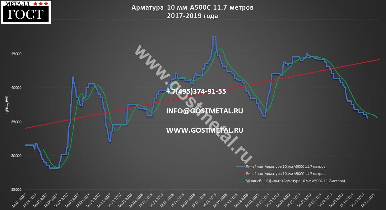 Арматура а500с 10 мм цена 25 ноября в ГОСТ Металл