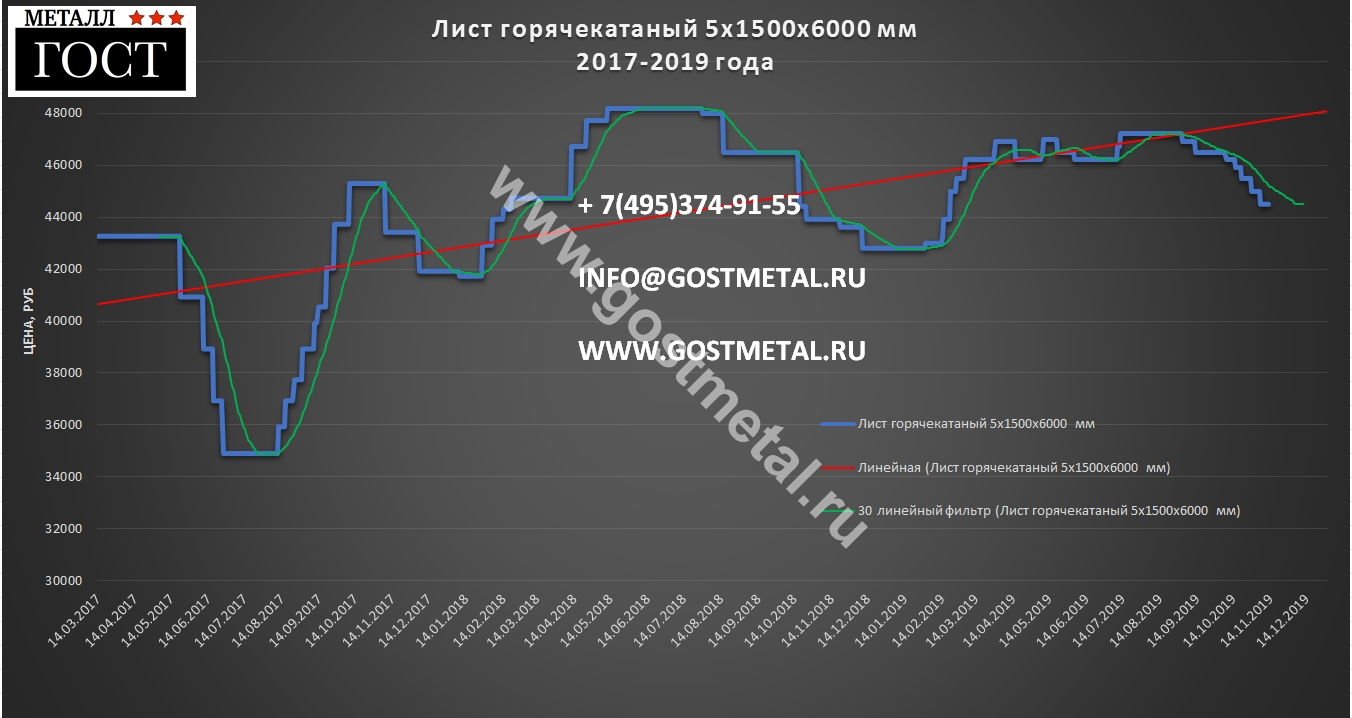 Стоимость стальных листов 12 ноября 2019 года ГОСТ Металл