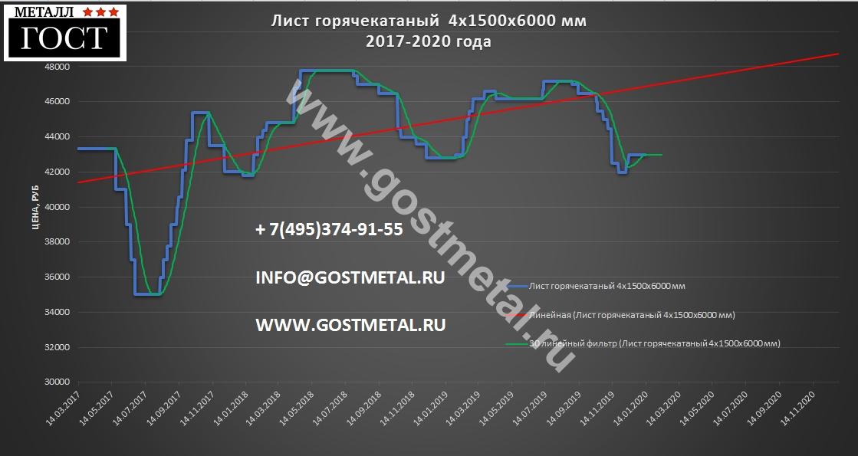Лист 4 по выгодной цене в Москве 13 января 2020 года в ГОСТ Металл