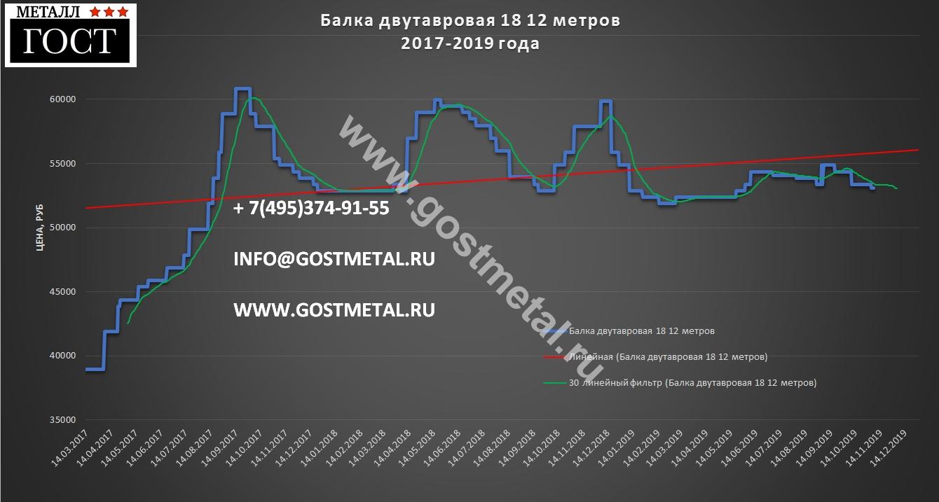 Балка строительная 18 цена ноября в ГОСТ Металл
