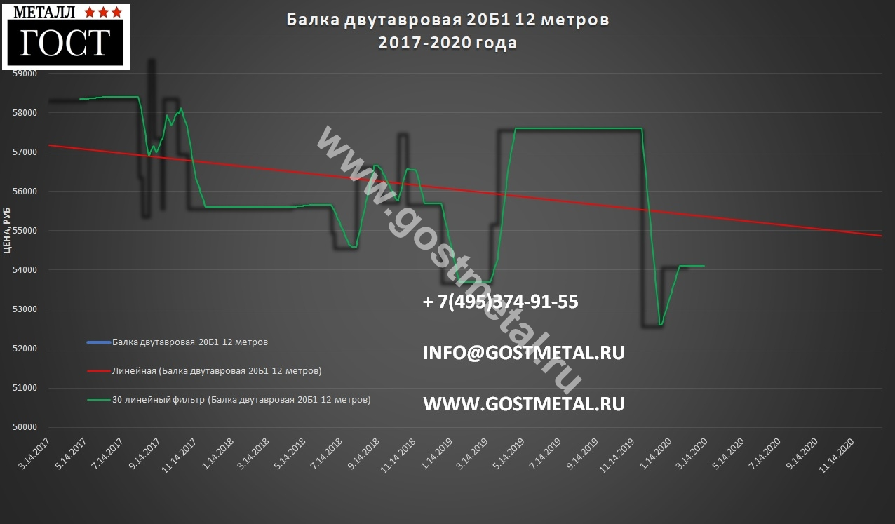 Металлопрокат двутавр по выгодной цене в Москве 10 февраля 2020 года от ГОСТ Металл