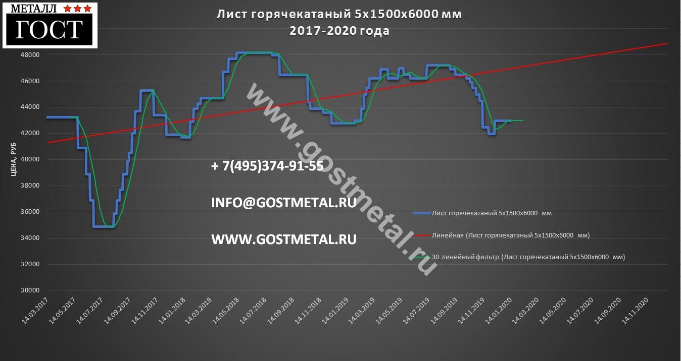 Горячекатаный лист 5 по низкой цене в Москве 13 января 2020 года от ГОСТ Металл