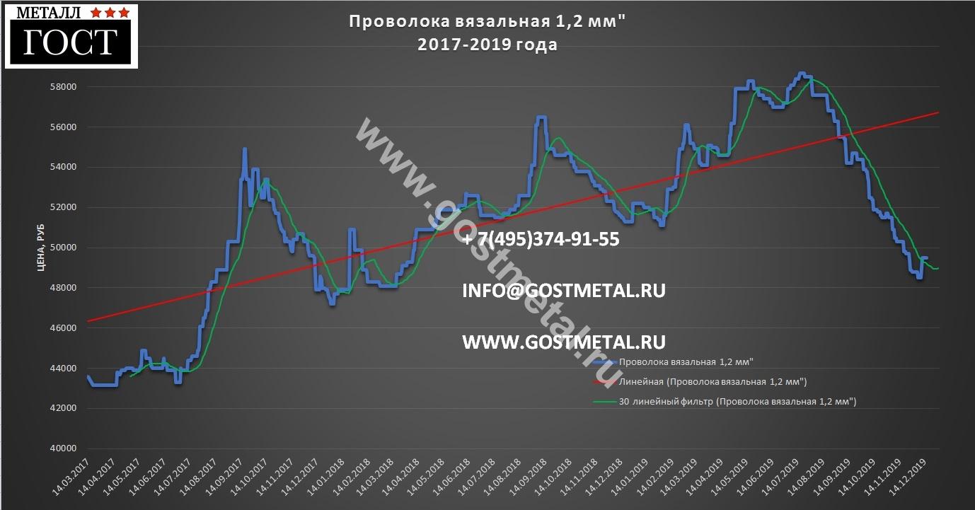 Вязальная проволока цена самая выгодная в Москве со склада в ГОСТ Металл 16 декабря 2019 года