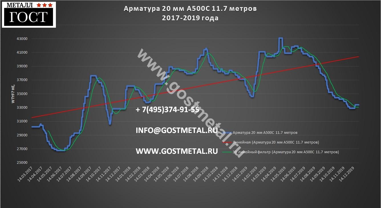 Арматура 20 а500с по выгодной цене 30 декабря в ГОСТ Металл