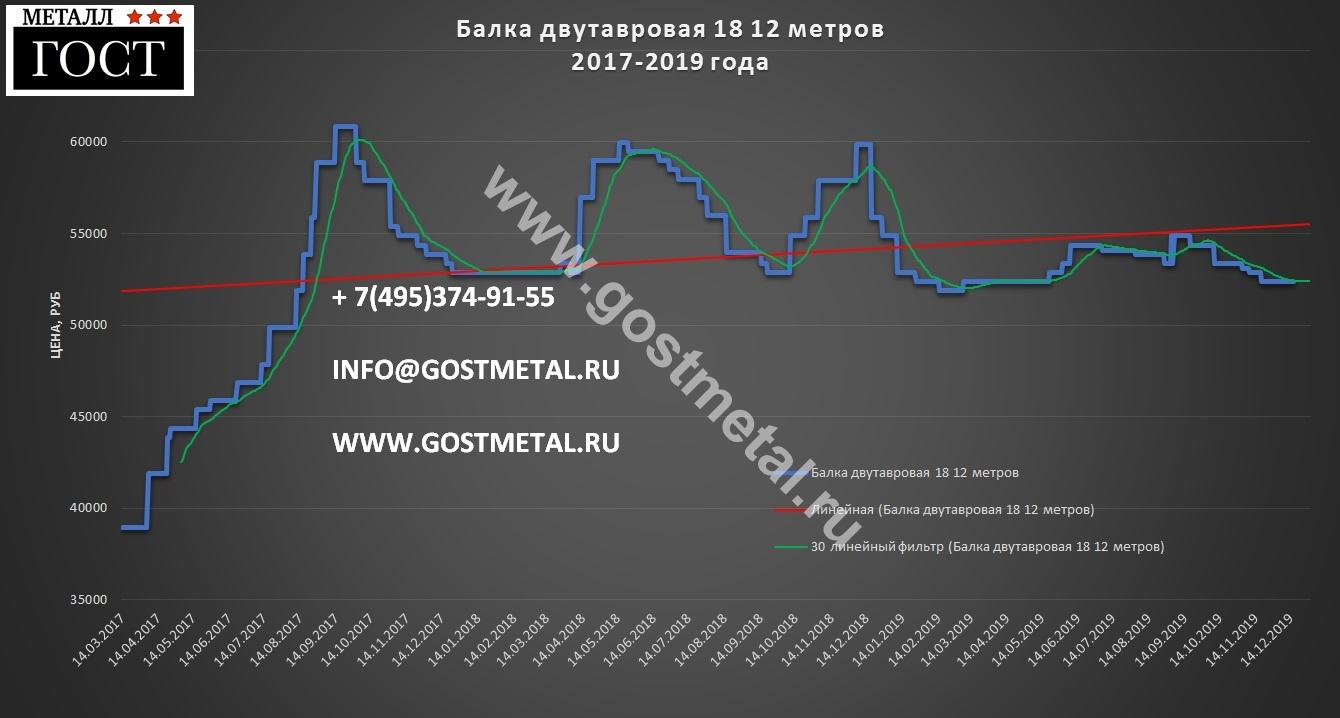 Двутавр горячекатаный 18 по выгодной цене 16 декабря в ГОСТ Металл