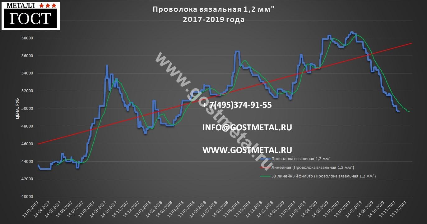 Проволока 1 2 цена 25 ноября 2019 ГОСТ Металл