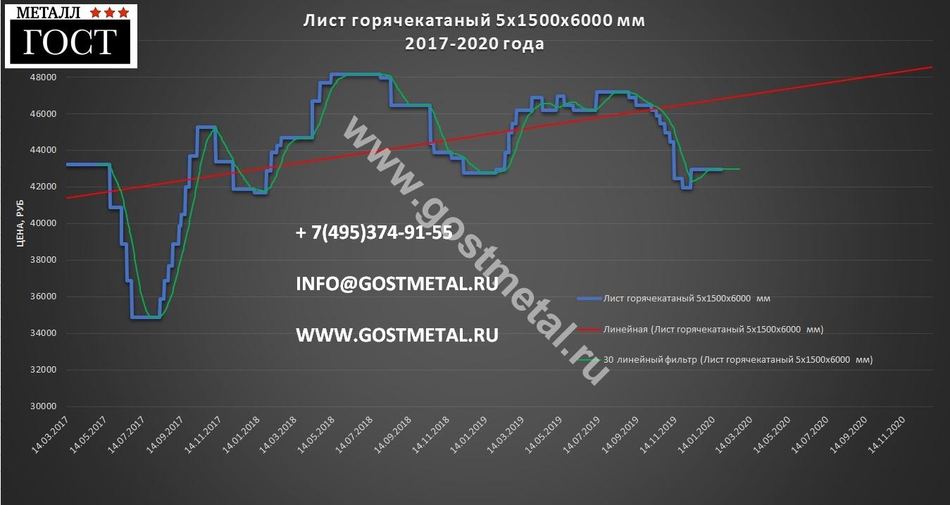 Лист металла цена выгодная 27 января 2020 года в ГОСТ Металл