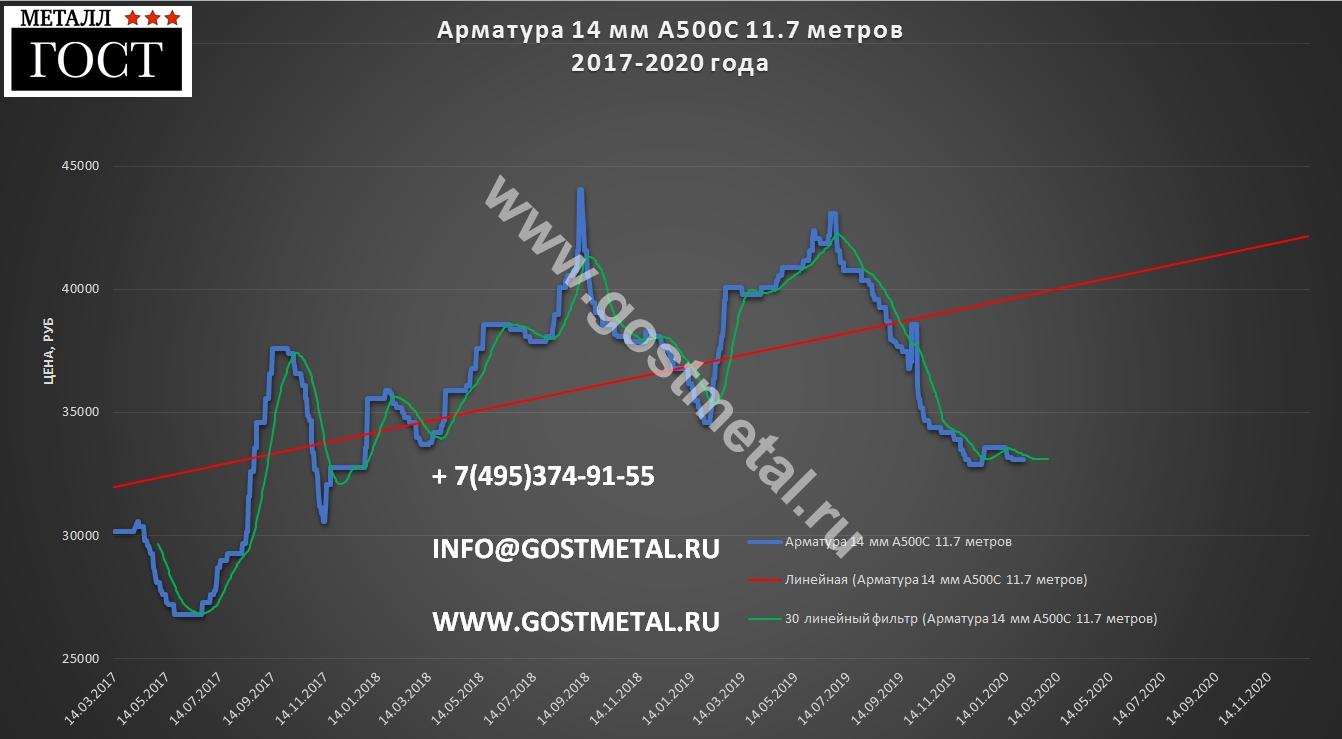 Арматурный прокат 14 мм по низкой цене в Москве 3 февраля 2020 года