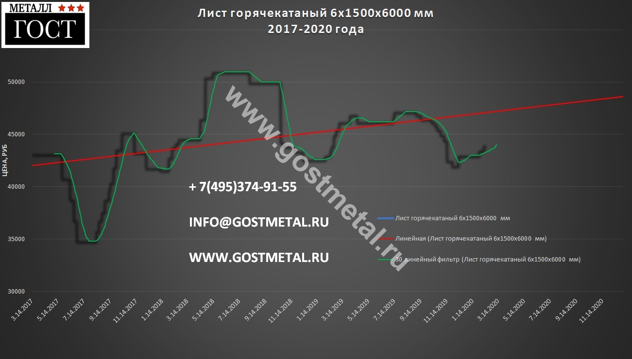 Листовой металлопрокат купить по выгодной цене в Москве 10 февраля 2020 года в ГОСТ Металл